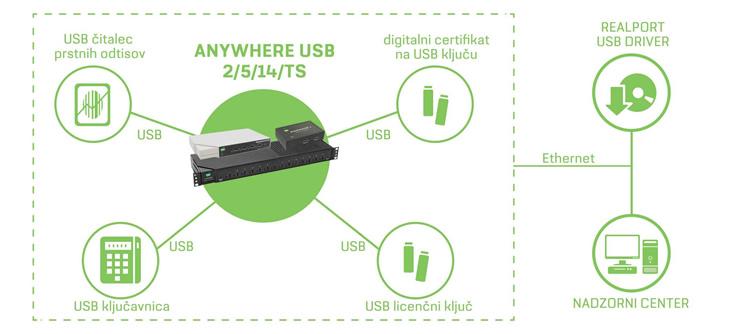 DIGI | DIGI AnywhereUSB 2 - dvo portni mrežni USB hub